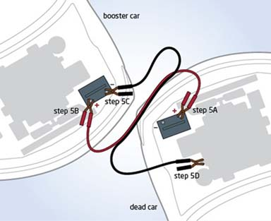 car battery jump start cable connections